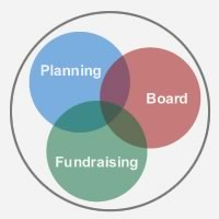 Planning, Board, Fundraising